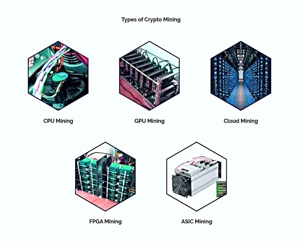 Types of Crypto Mining