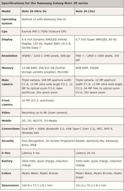 Note 20 Ultra Price and Specification